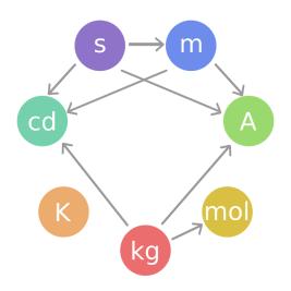 definizione mole percentuale in peso numero di massa numero atomico